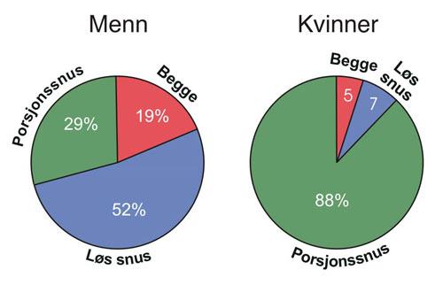 hvordan tolke statistiske funn