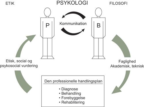 kognitiv terapi nyeste udvikling