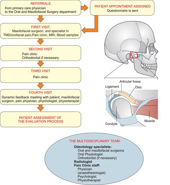 temporomandibular disorders an evidence based approach to diagnosis